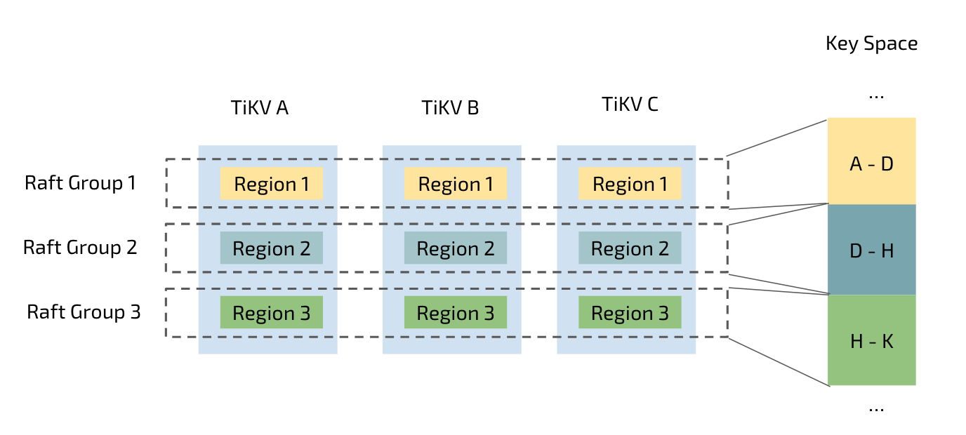 Figure 3: Auto partition of tables in TiKV