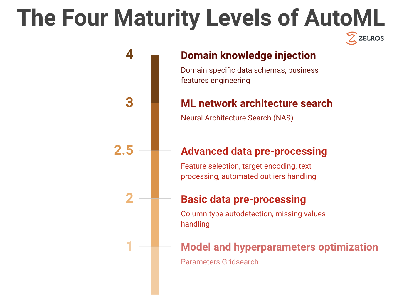 The Four Maturity Levels of Automated Machine Learning