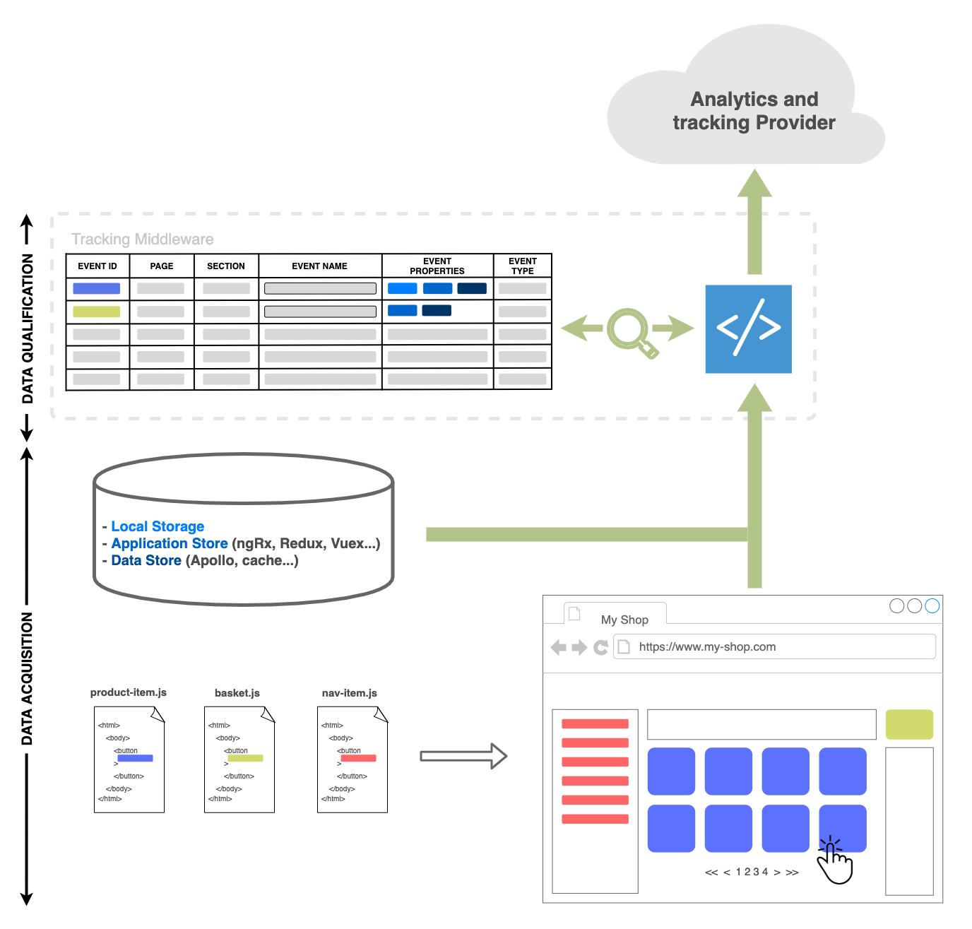 Schema with app code and use event dataset to insert new hits in tracking platform