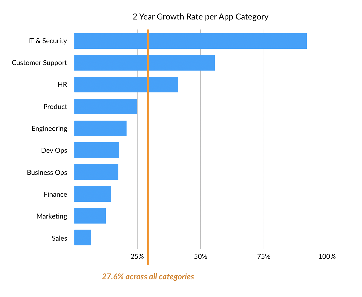 growth rate chart