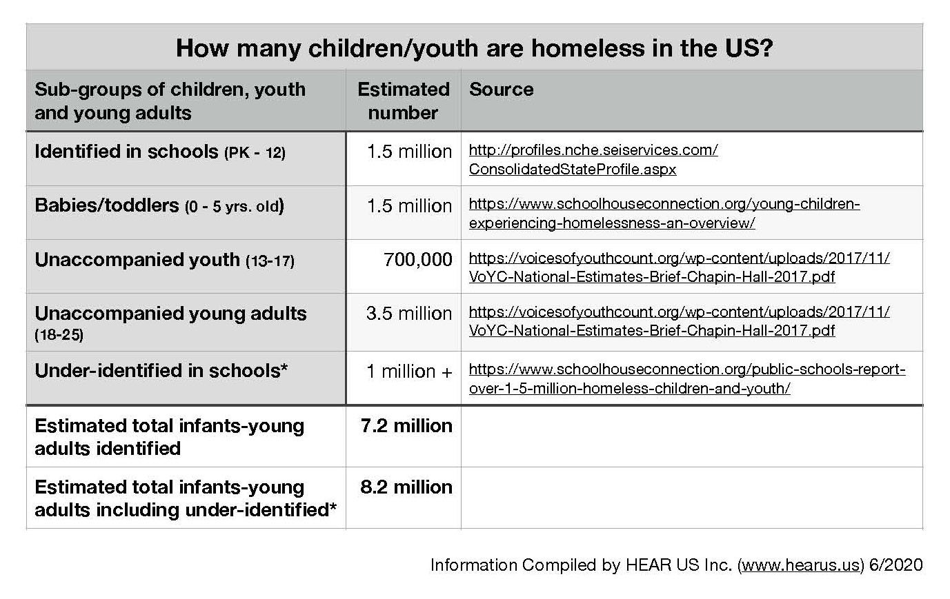 chart of homelessness numbers