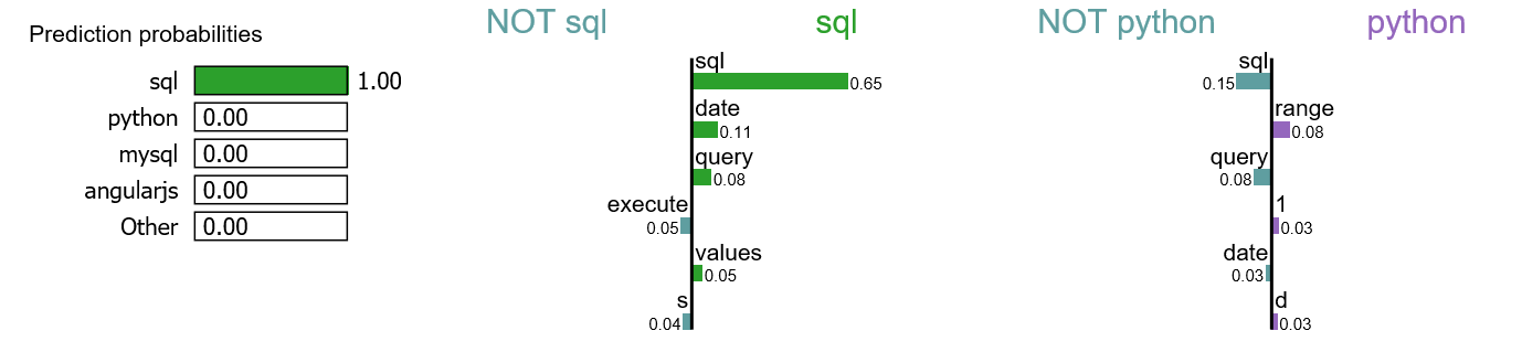 Explain NLP models with LIME & SHAP