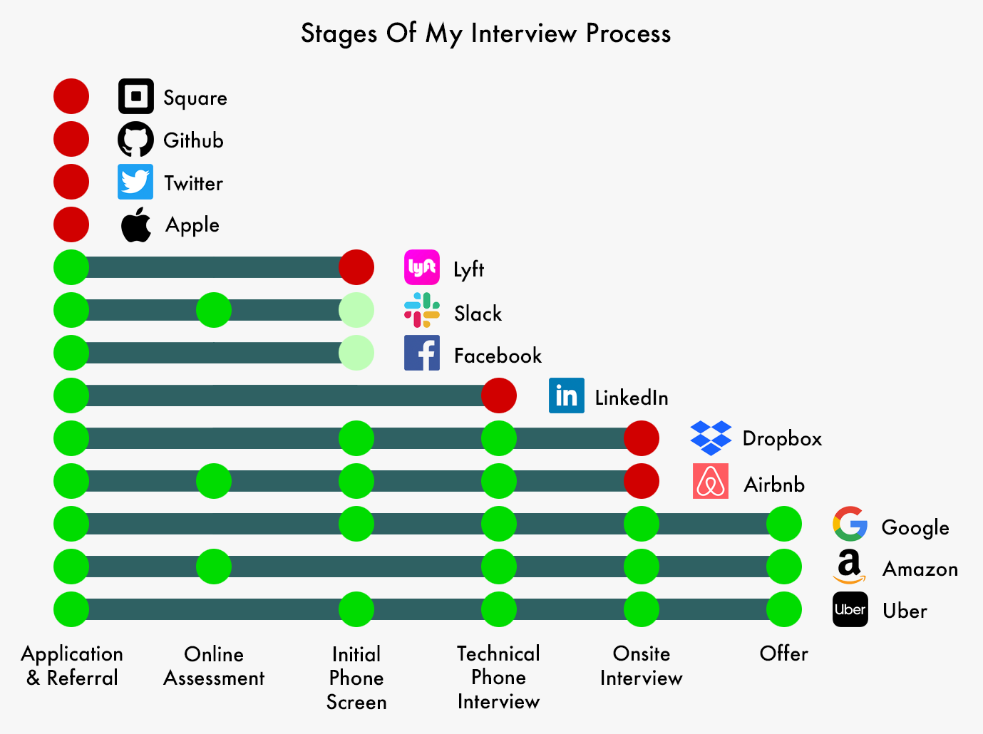 I Applied To 13 Top Tech Companies In Silicon Valley
