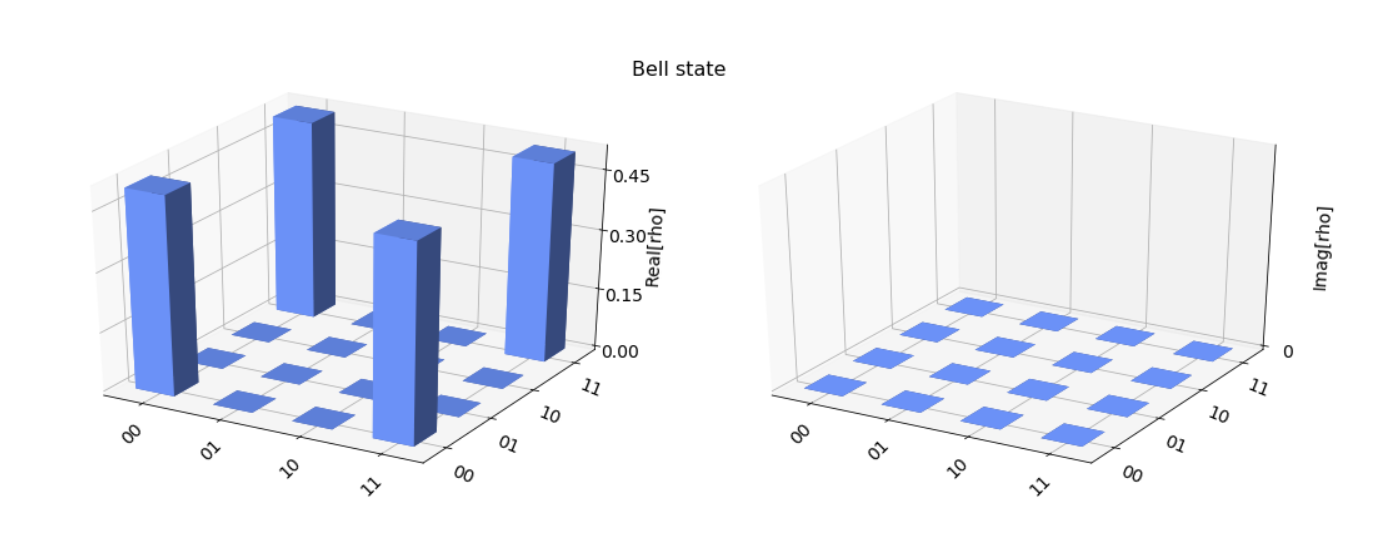 Left: a 3D plot of the real parts of quantum states of two qubits in a bell state. Right: a 3D part of the imaginary parts
