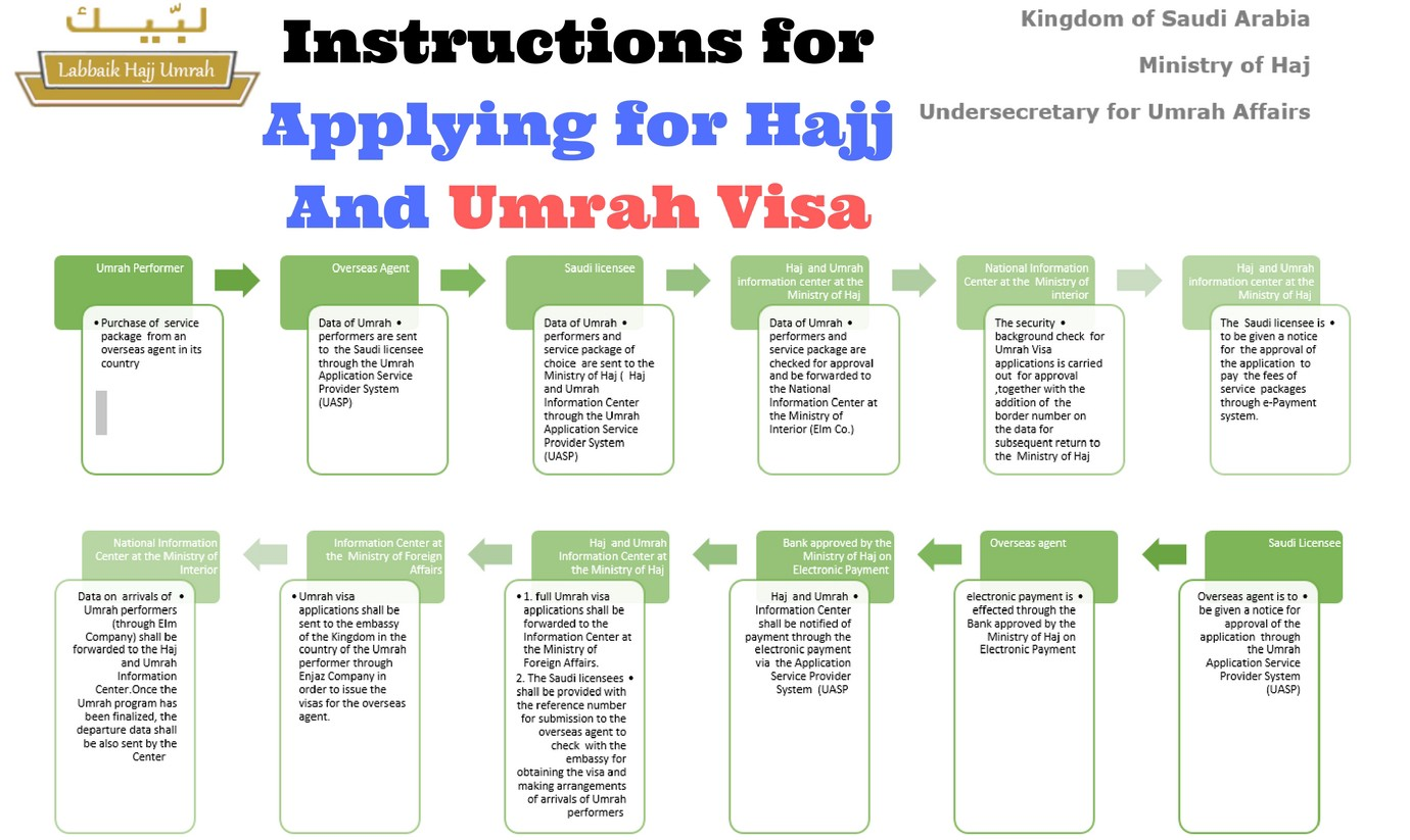 How to get Umrah Visa online from United Kingdom? - Zoya