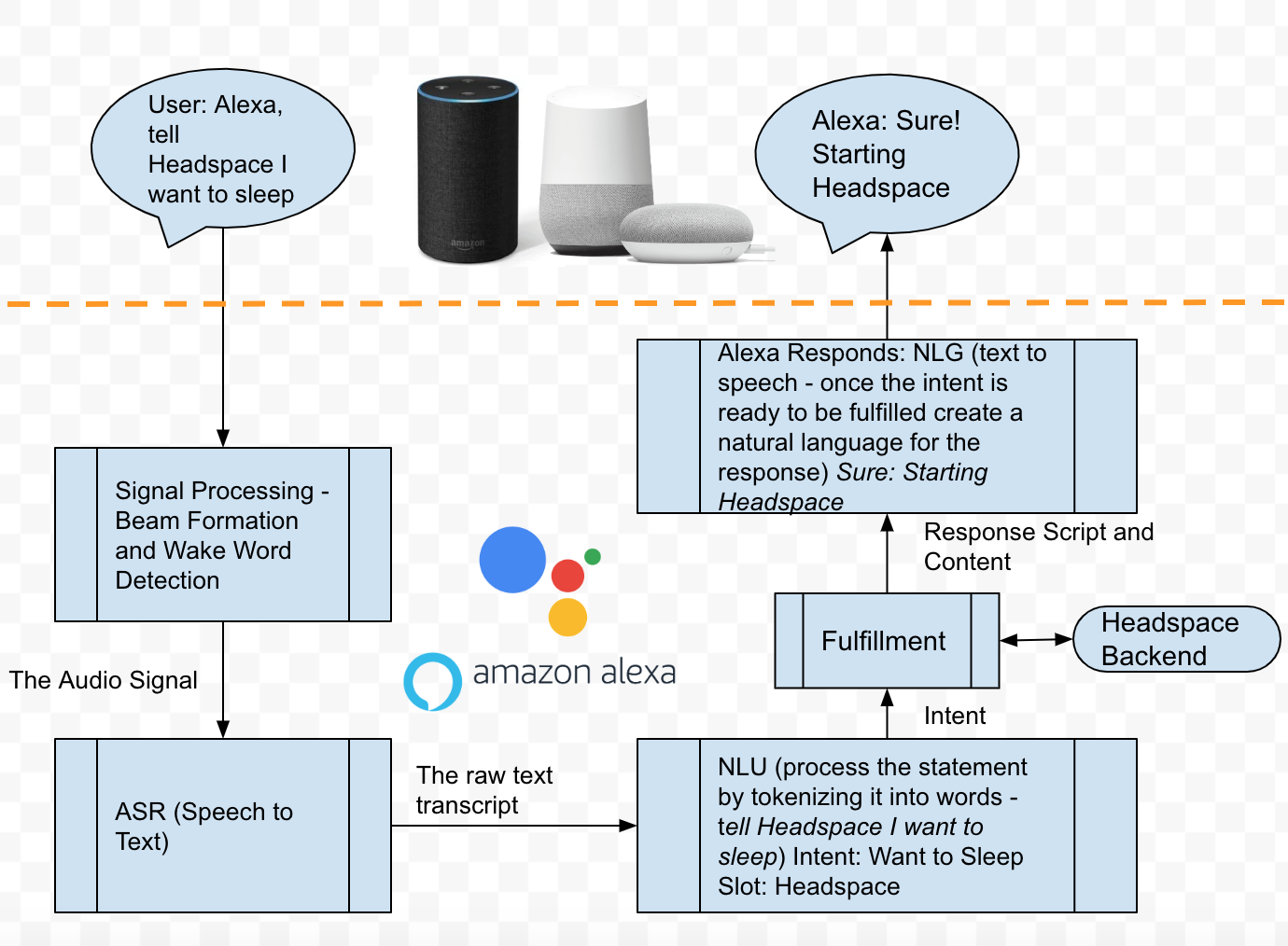 Designing and Building for Voice Assistants (Alexa and