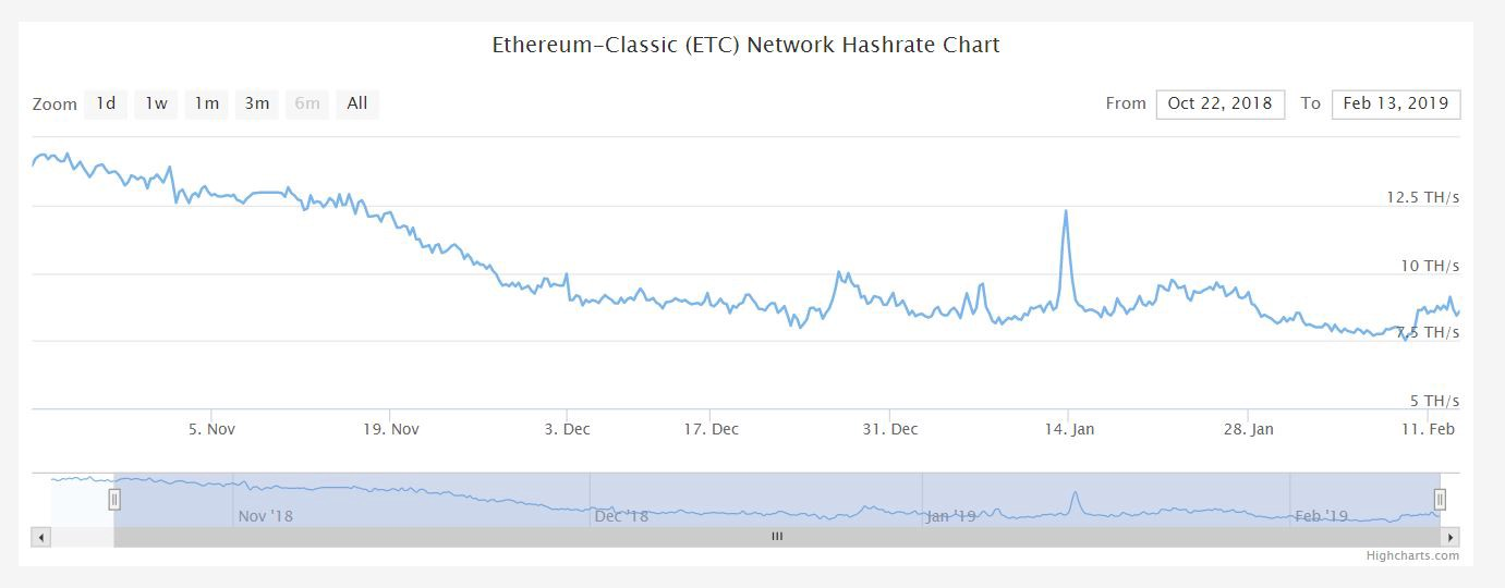 51 attack crypto currency charts