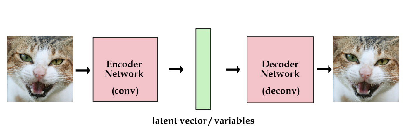 Sparse, Stacked and Variational Autoencoder - Venkata