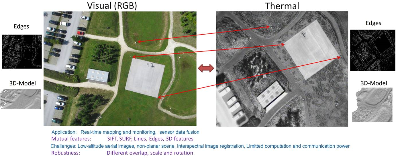 Interspectral image registration dataset - Dronehub K
