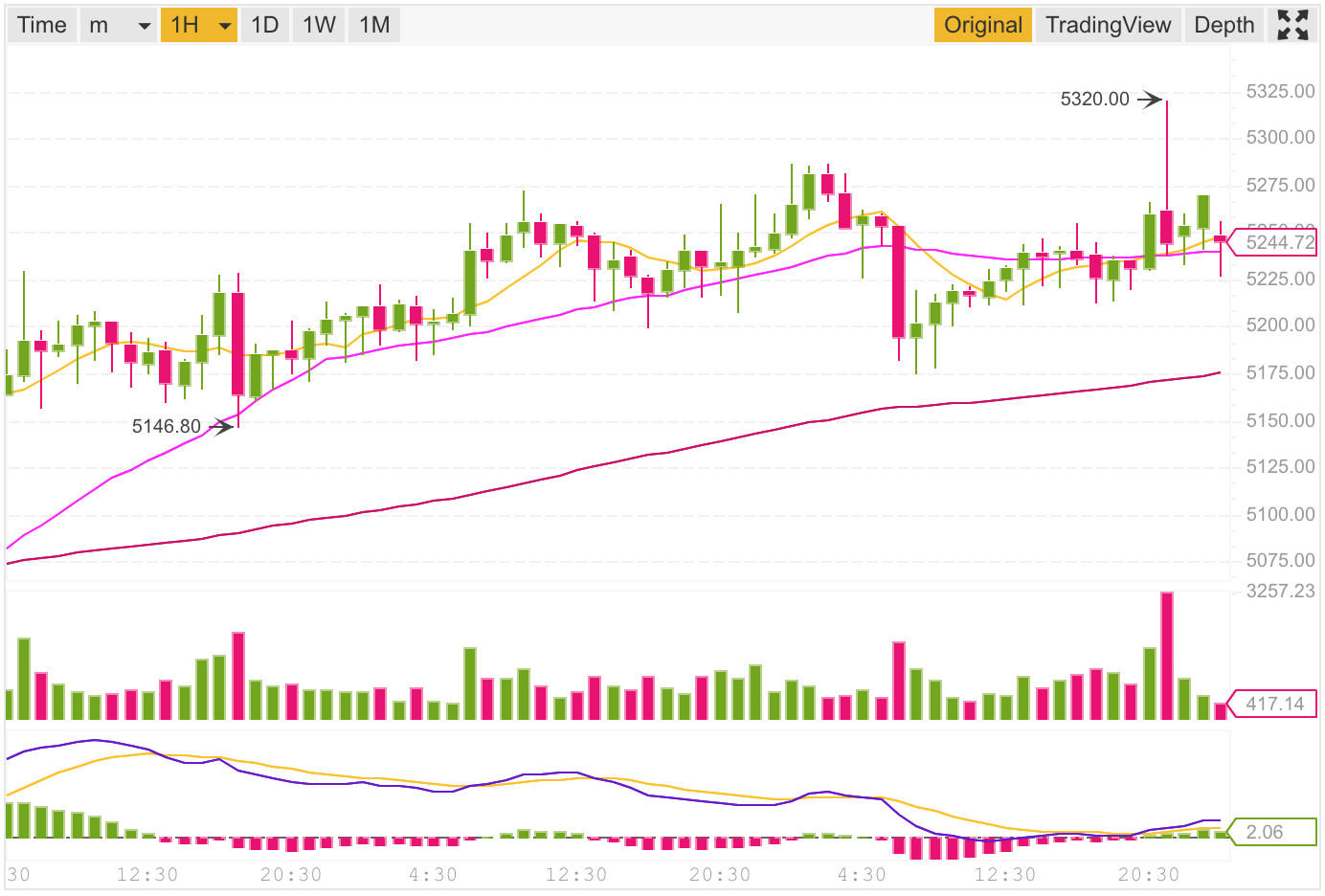 Cryptocurrency Charts Using Tradingview And Tradingvue By