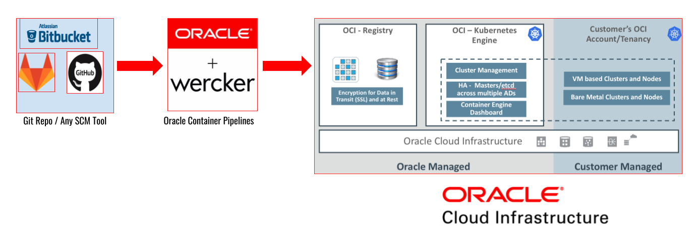 CI-CD simplified with Wercker + Kubernetes on Oracle Cloud