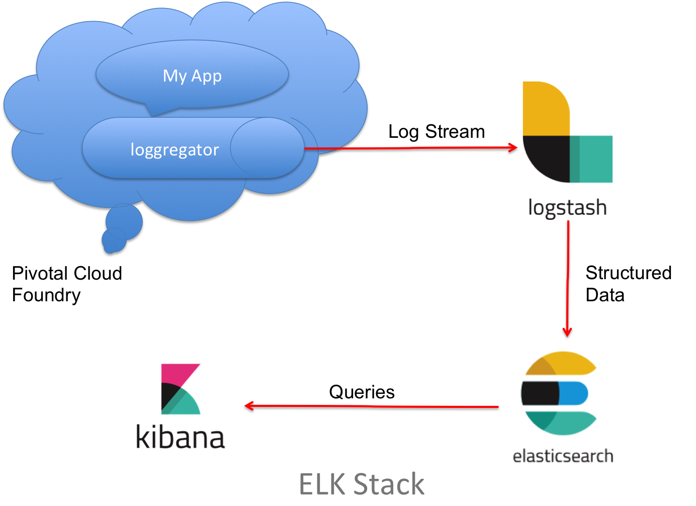 Streaming Spring Boot Application Logs to ELK Stack — Part 1