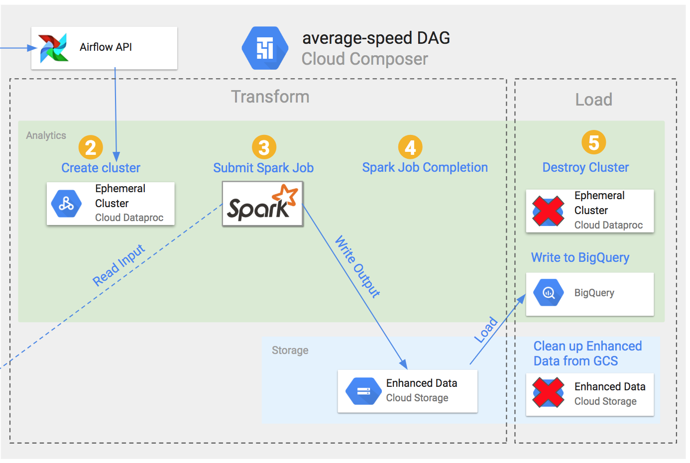 Using Airflow Experimental Rest API on Google Cloud Platform