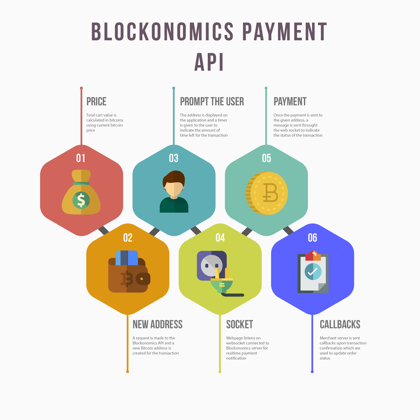 Bitcoin Payments API — 101 - Blockonomics Blog