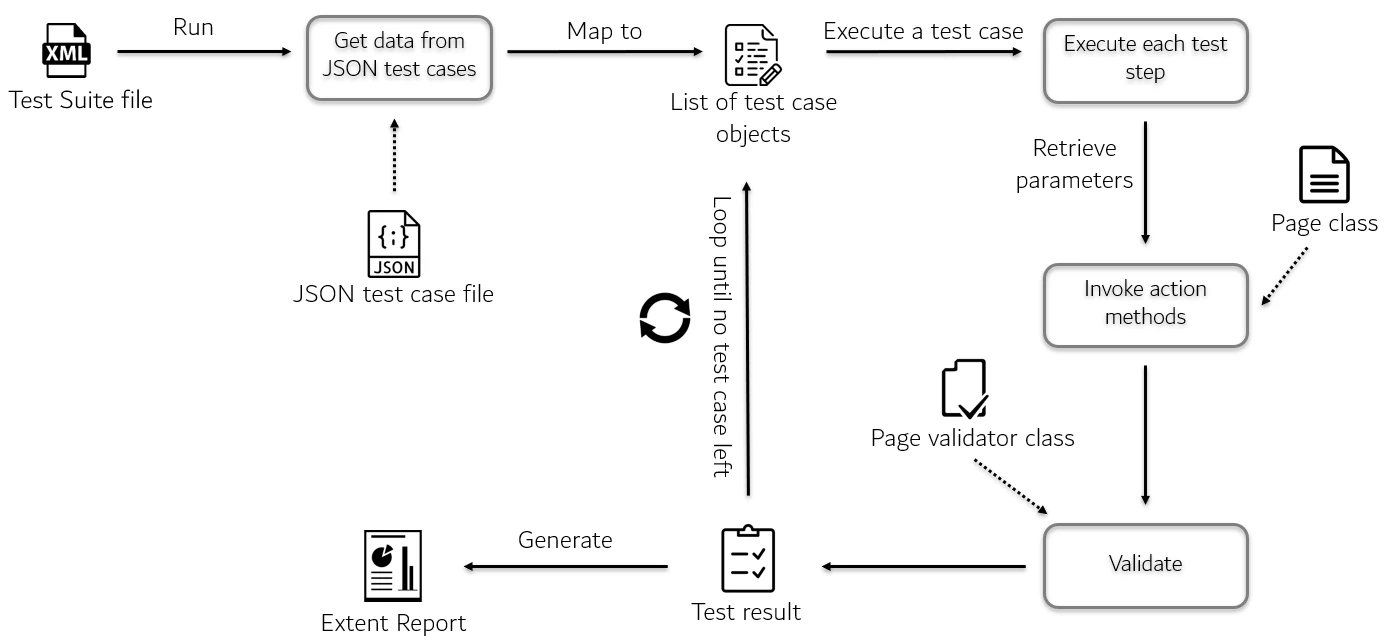 New Approach, A Complete Data Driven Automation Testing