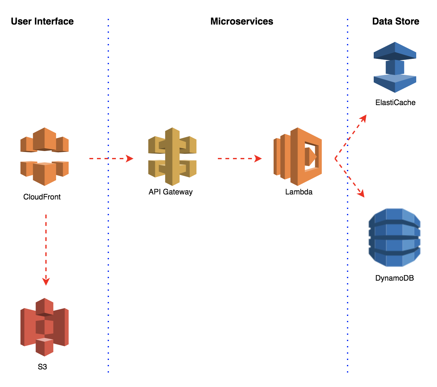 Getting Started with Microservices on AWS Lambda - Michael