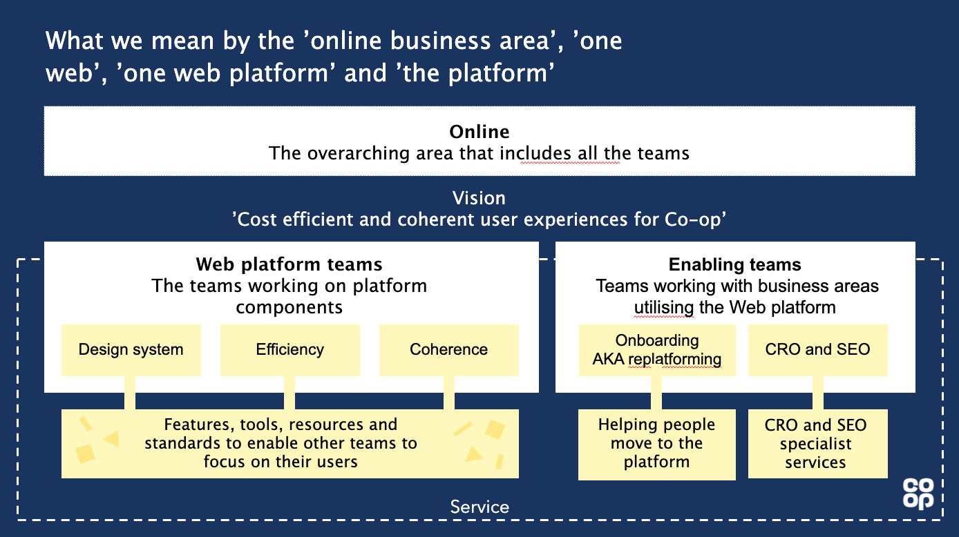 Graphic showing the structure of the online business area.