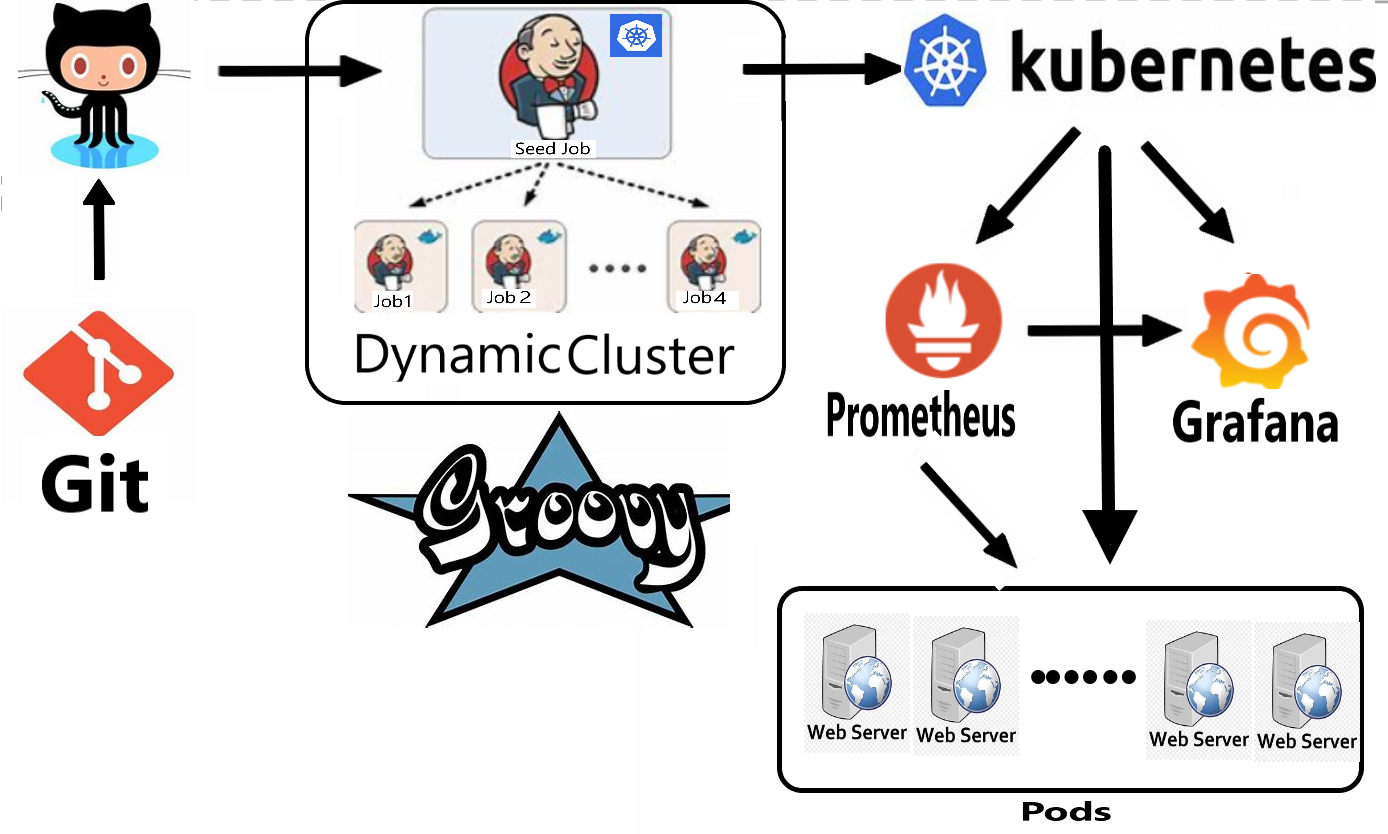 CI/CD Pipeline of Jenkins Using Groovy Language With Monitoring on the Top of Kubernetes