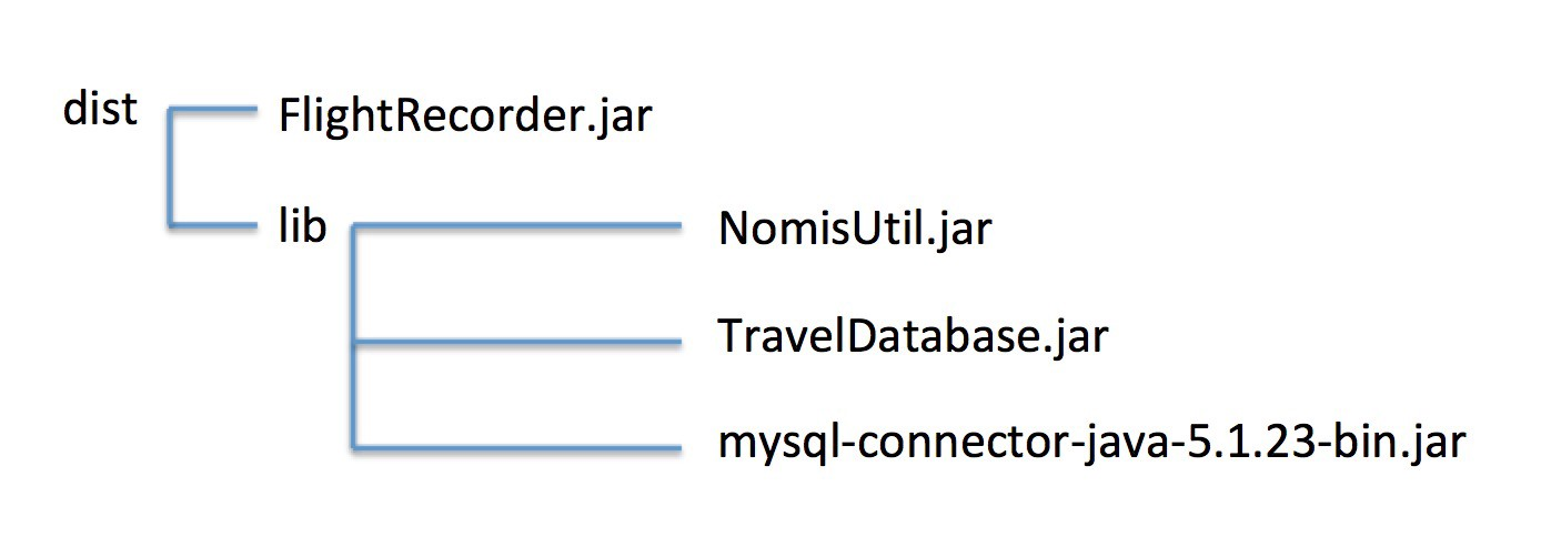 Using jlink to Build Java Runtimes for non-Modular Applications