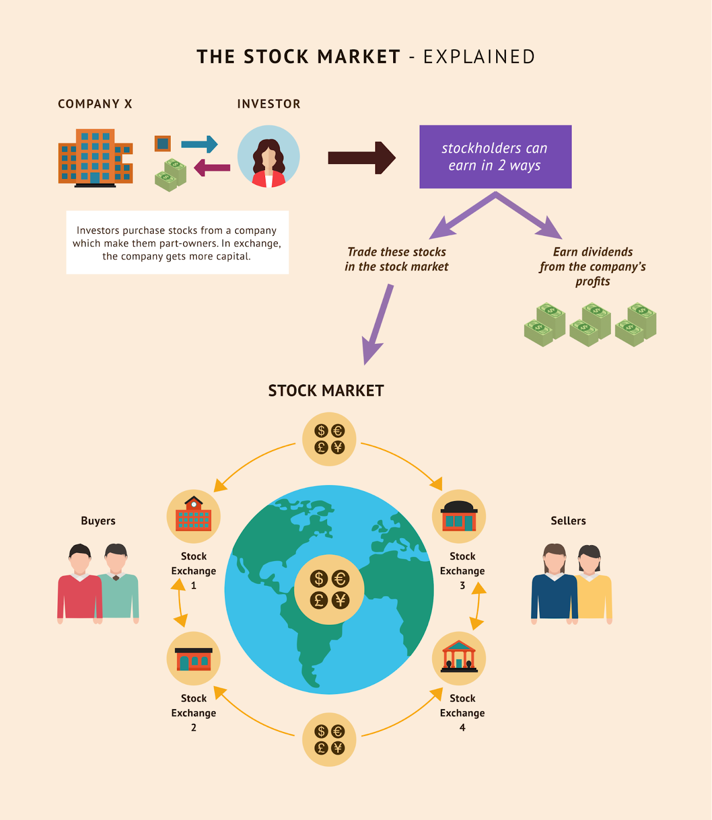 How To Make Money Off The Stock Market