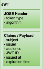Illustrated JWT with header and claims