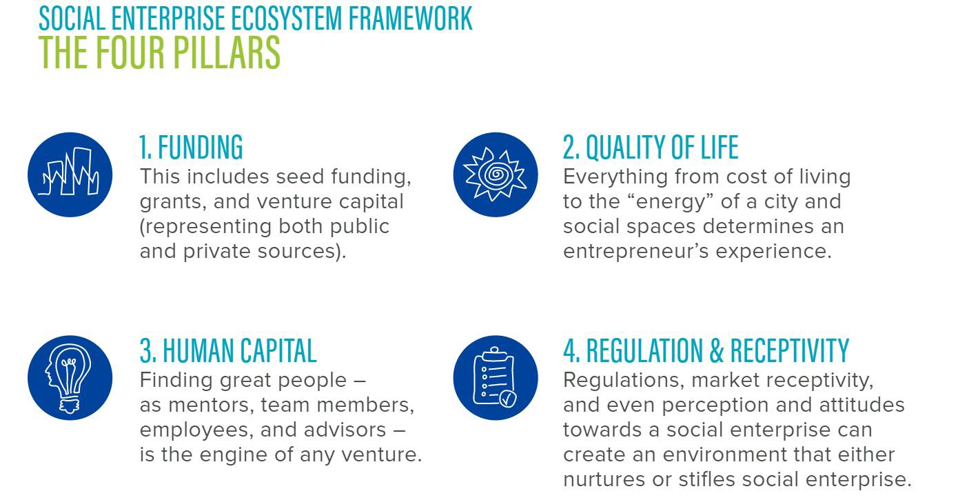 Strengthening Ecosystems for Social Entrepreneurs - B the Change