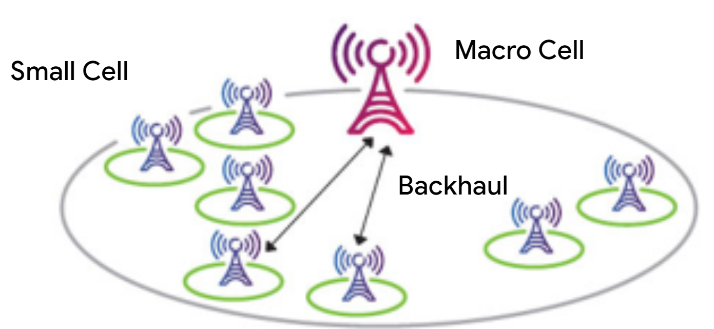 Cellular infrastructure, macro cell, small cells and back-haul