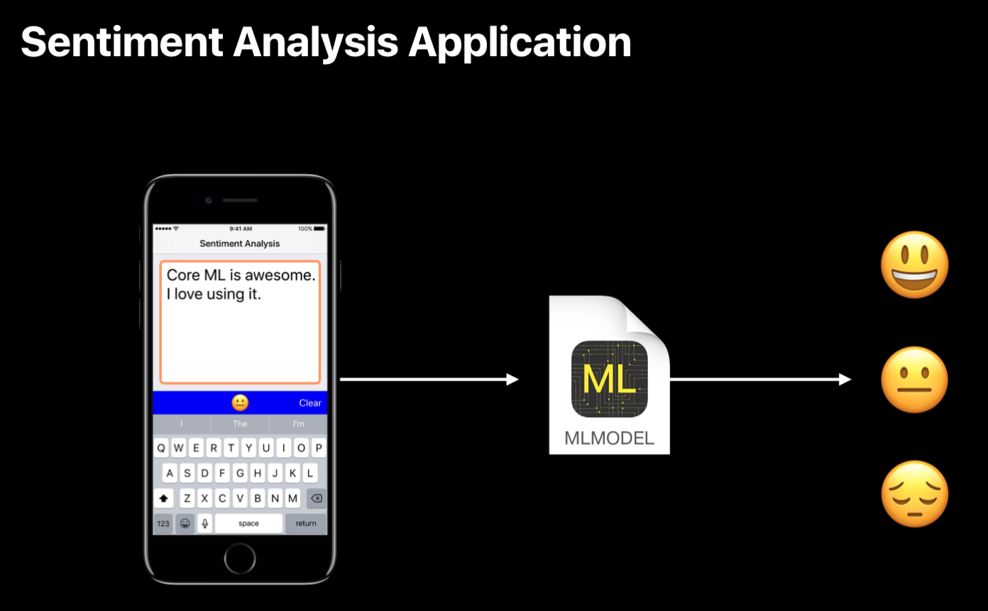 Apple CoreML: Introduction to Machine Learning in Mobile App