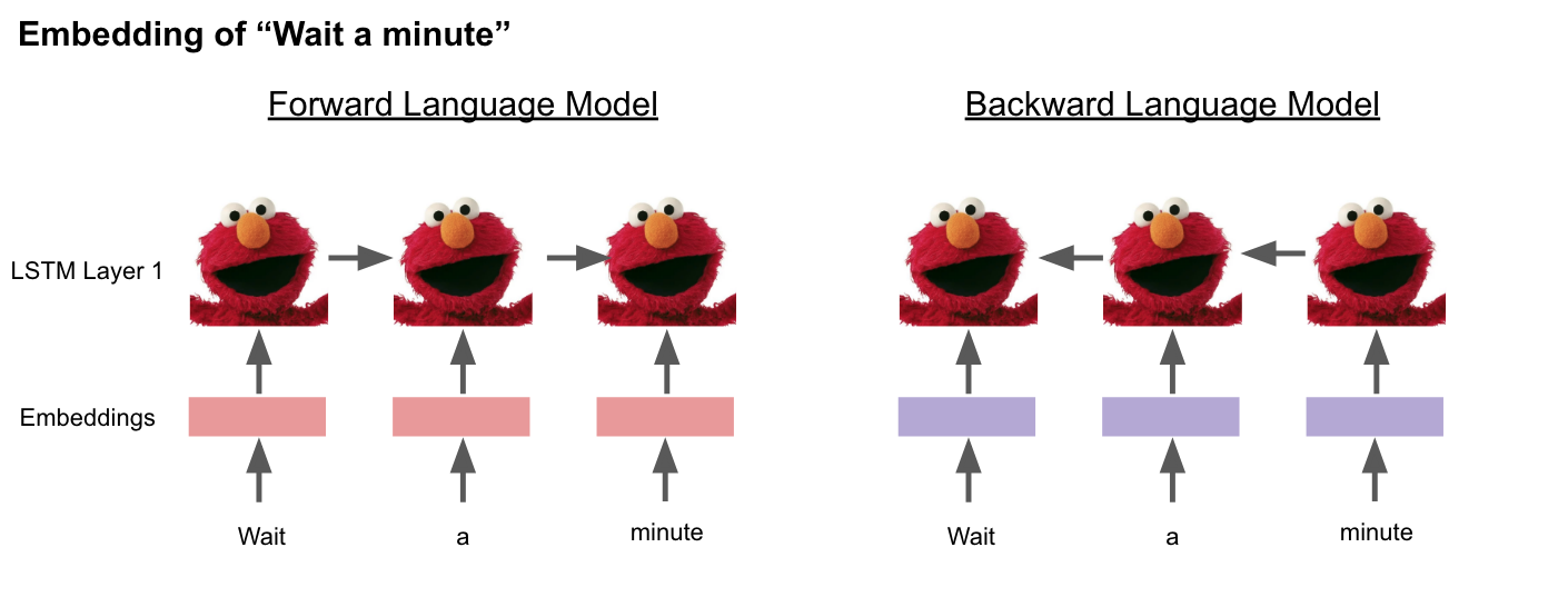 Achieving State-Of-The-Art Results In Natural Language