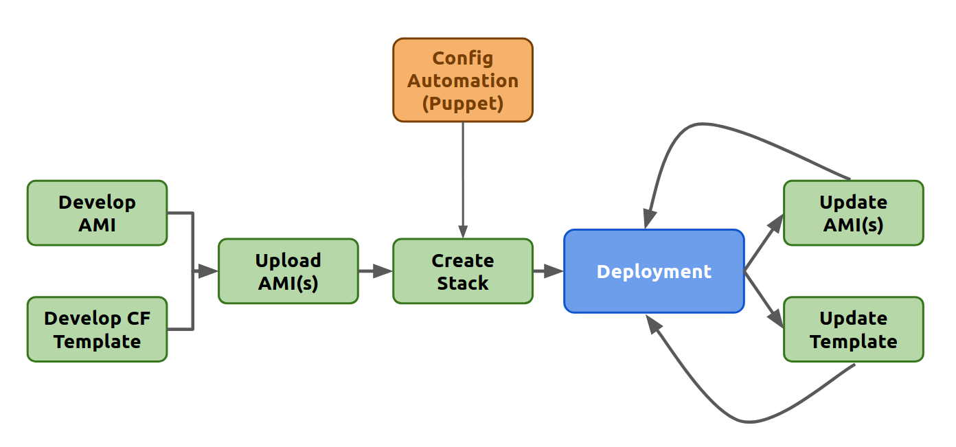 Infrastructure as Code : AWS CloudFormation - chamilad - Medium