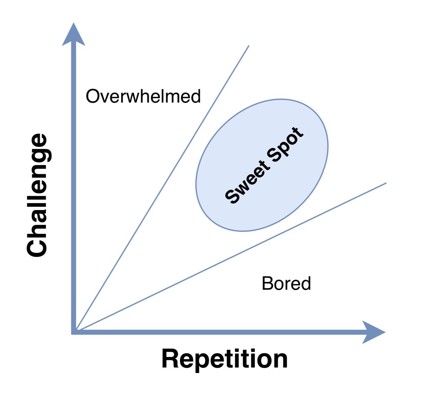 Challenge vs Repetition — A Framework for Engineering Growth