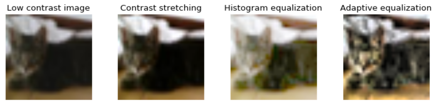 Image Augmentation for Deep Learning using Keras and