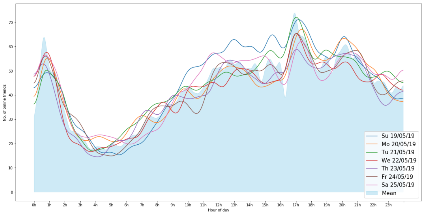 Analyzing Online Activity and Sleep Patterns - Towards Data