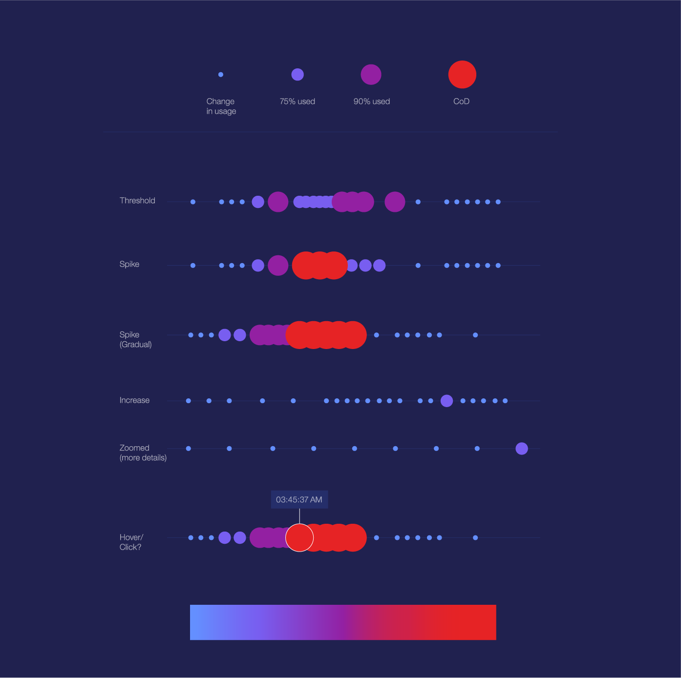 It S All Relative Data Visualization For Ux Research Data By Stefanie Owens Ux Collective