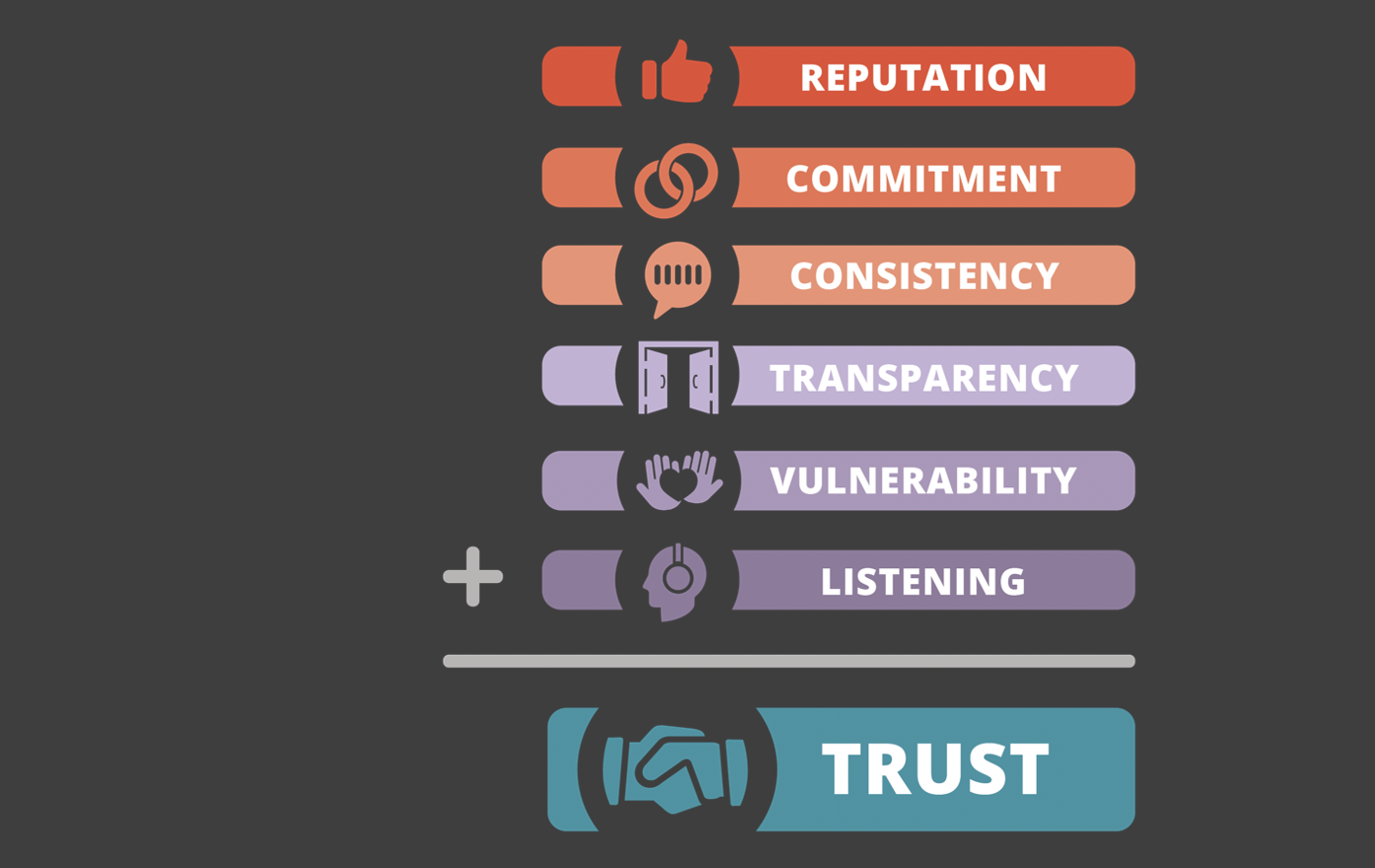 Trust = Reputation + Commitment + Consistency + Transparency + Vulnerability + Listening with logos for each in math format