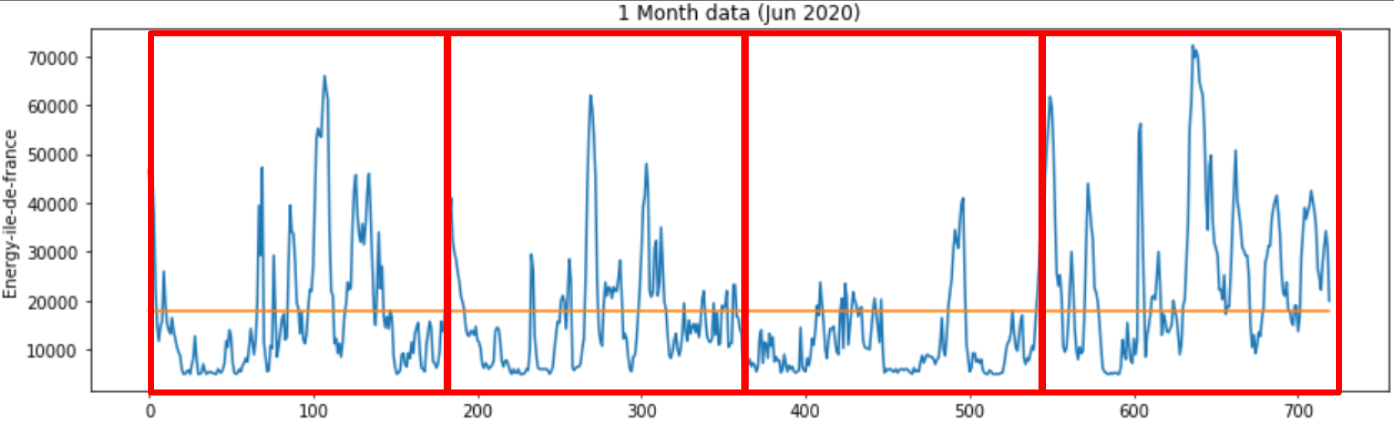 Figure E: 1 Month Time Series Analysis for Wind Energy