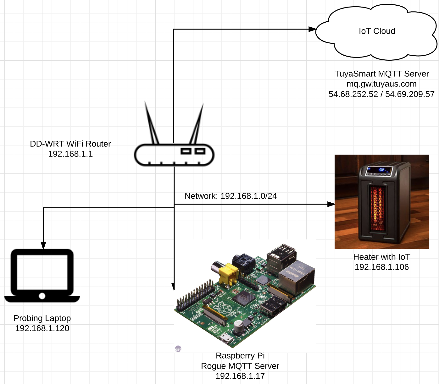 Hijacking Your Home IoT Appliance, part 1 - Alex Harasic