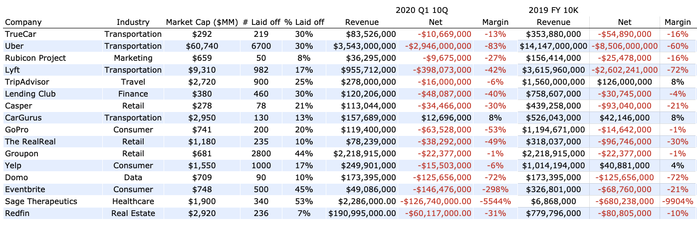 All US-based publicly traded tech companies that have announced layoffs in 2020, plus their revenue and operations net income