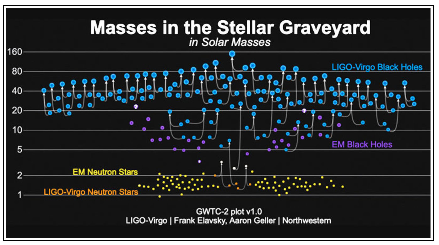 This plot shows the masses of all compact binaries detected by LIGO/Virgo.