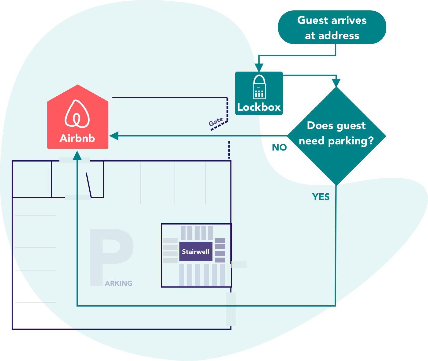 Design lessons from being an Airbnb host - UX Collective