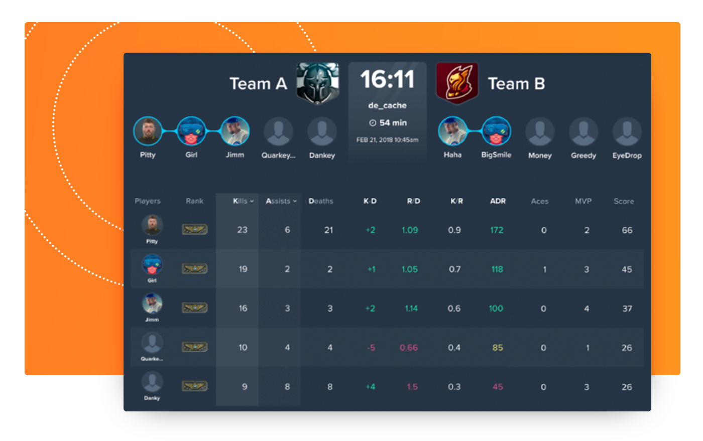 DreamTeam CS:GO Analytics Has Arrived! - DreamTeam Media