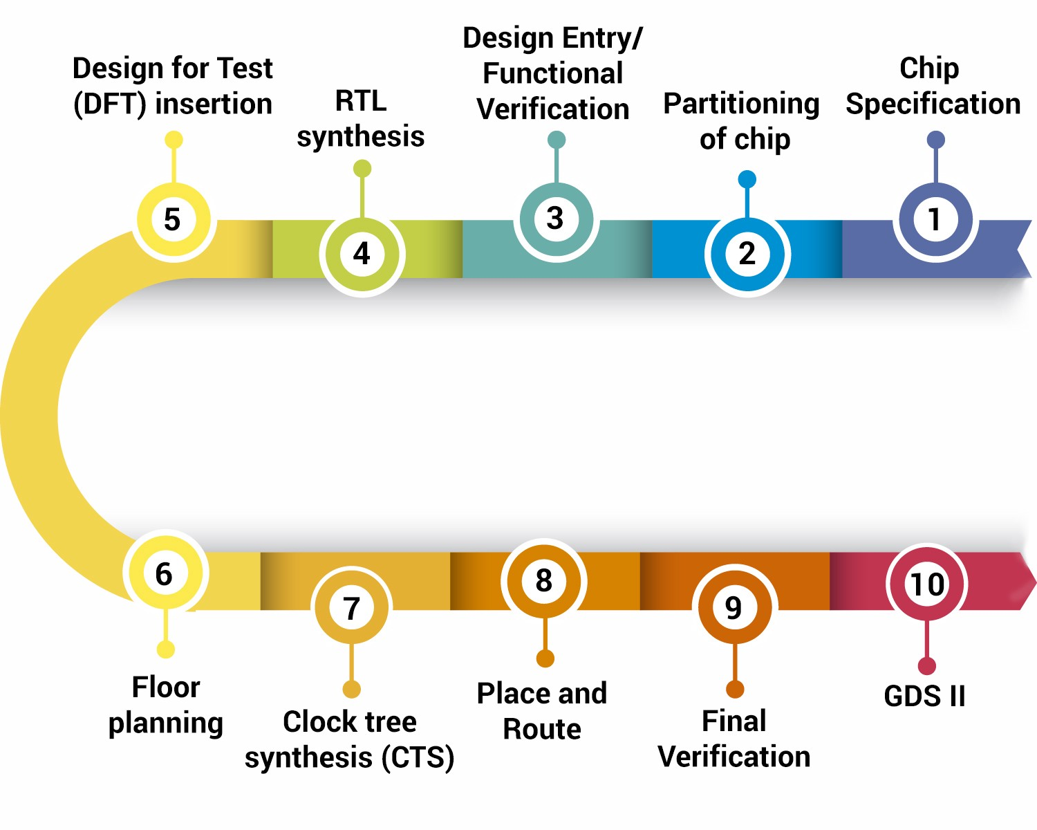 Asic Design Flow In Vlsi Engineering Services A Quick Guide By Einfochips An Arrow Company Medium