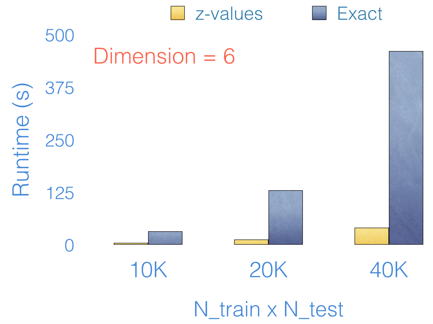 Using Z-values to efficiently compute k-nearest neighbors