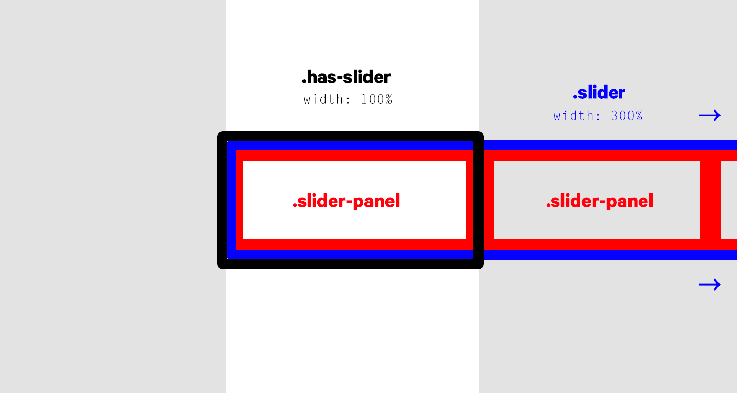 Build Your Own Touch Slider with HammerJS - Insightful Software