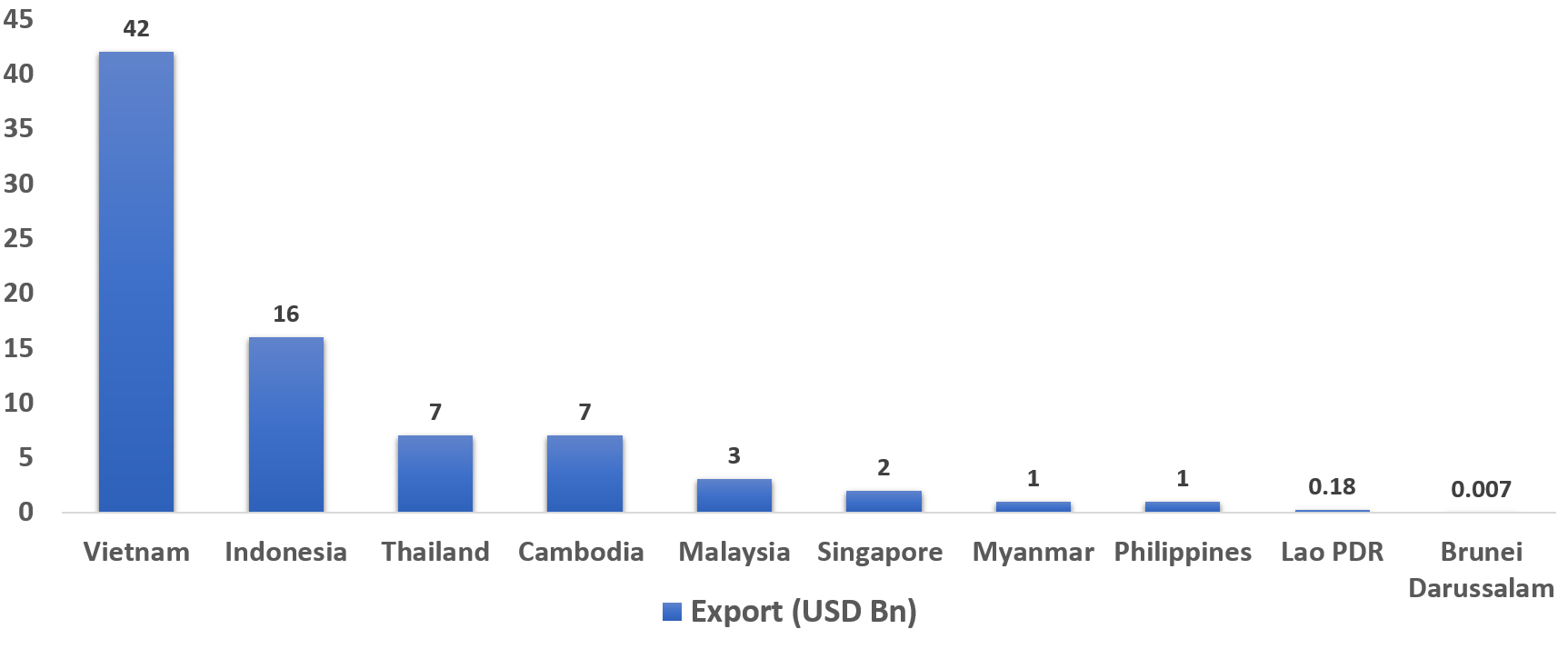 Emerging ASEAN Economies — Impact On The Garment Industry