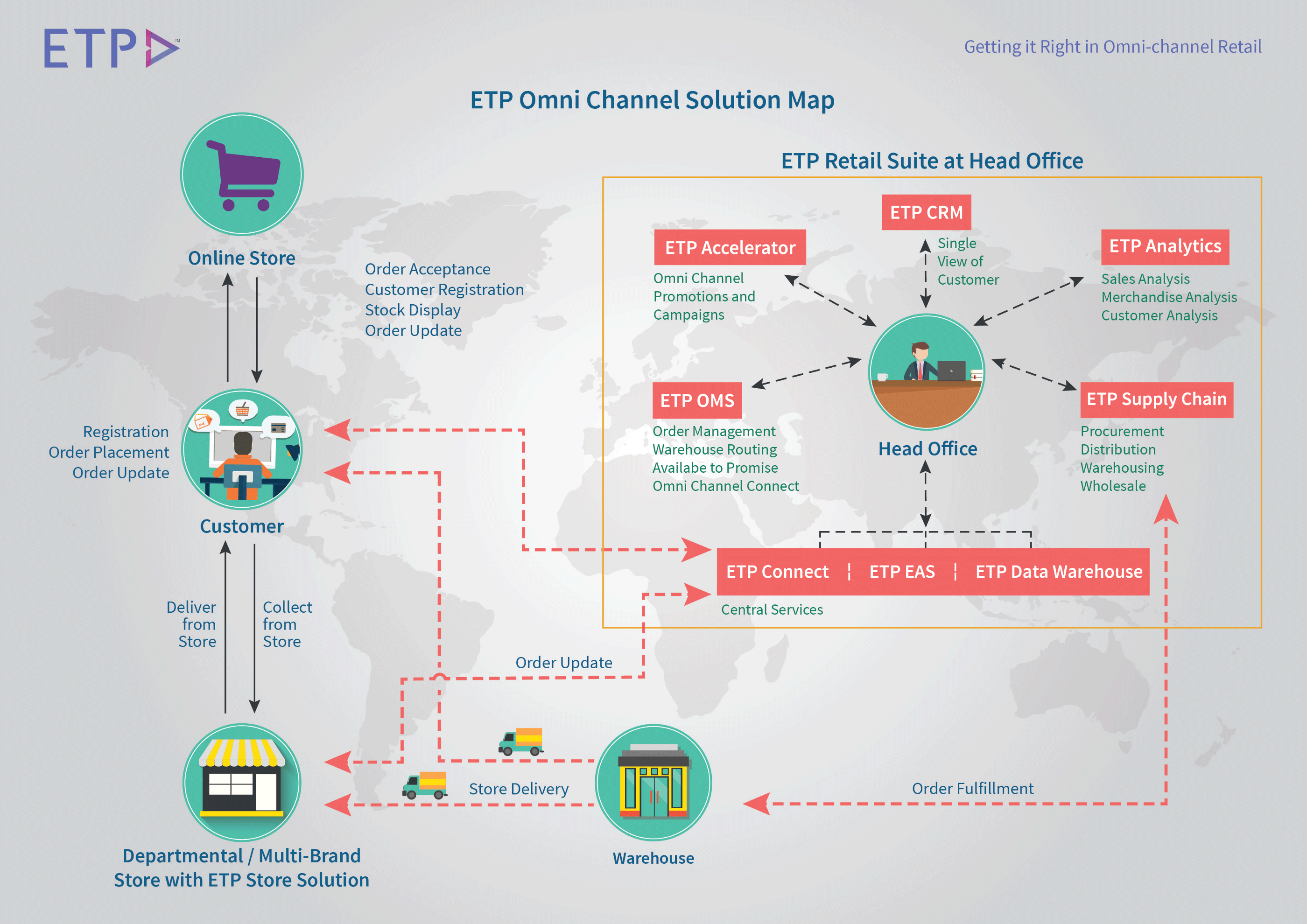 ETP Omni Channel retail POS simplifies interface, Provides advanced tools and impeccable data collection capabilities