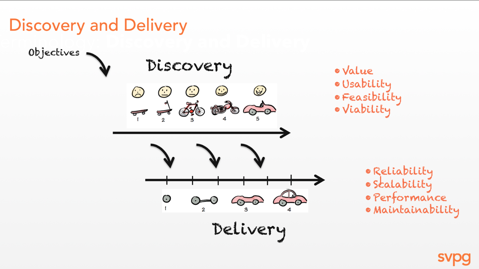 Discovery and Delivery