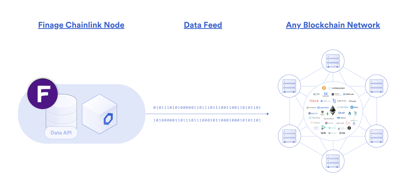 Finage Chainlink Node