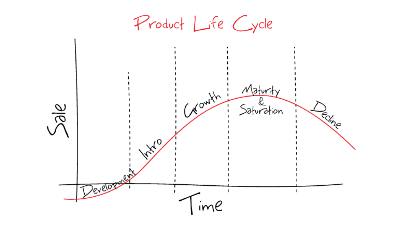 Graph showing a product lifecycle