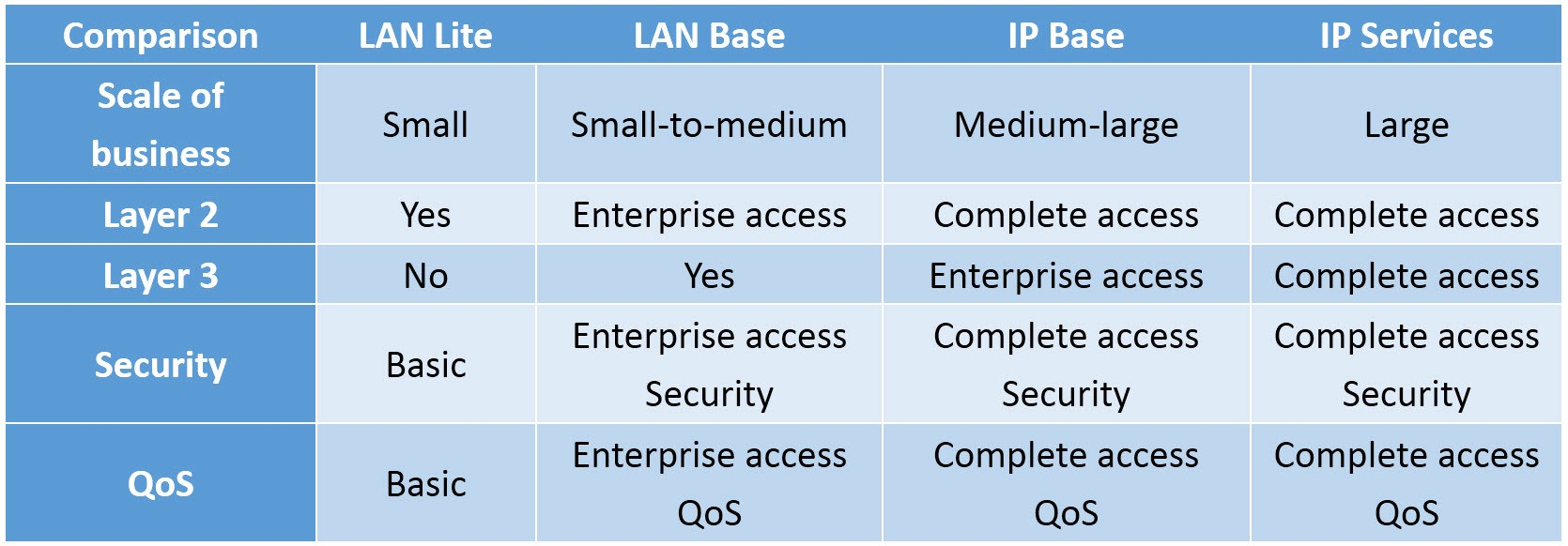 Lan lite vs Lan base vs IP base vs IP services - Mark Tusi